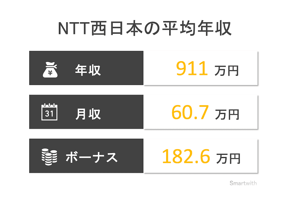 NTT西日本の平均年収