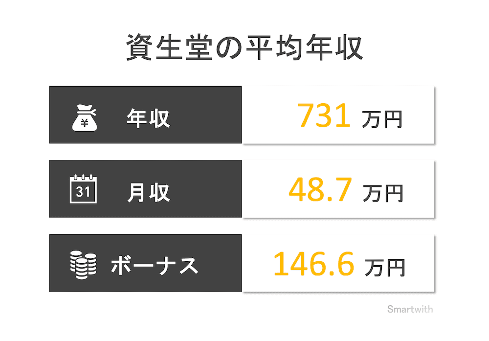 資生堂の平均年収
