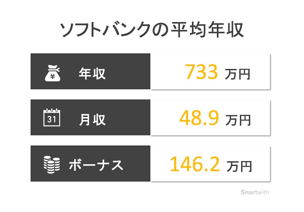 ソフトバンクの平均年収