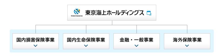 東京海上グループの図