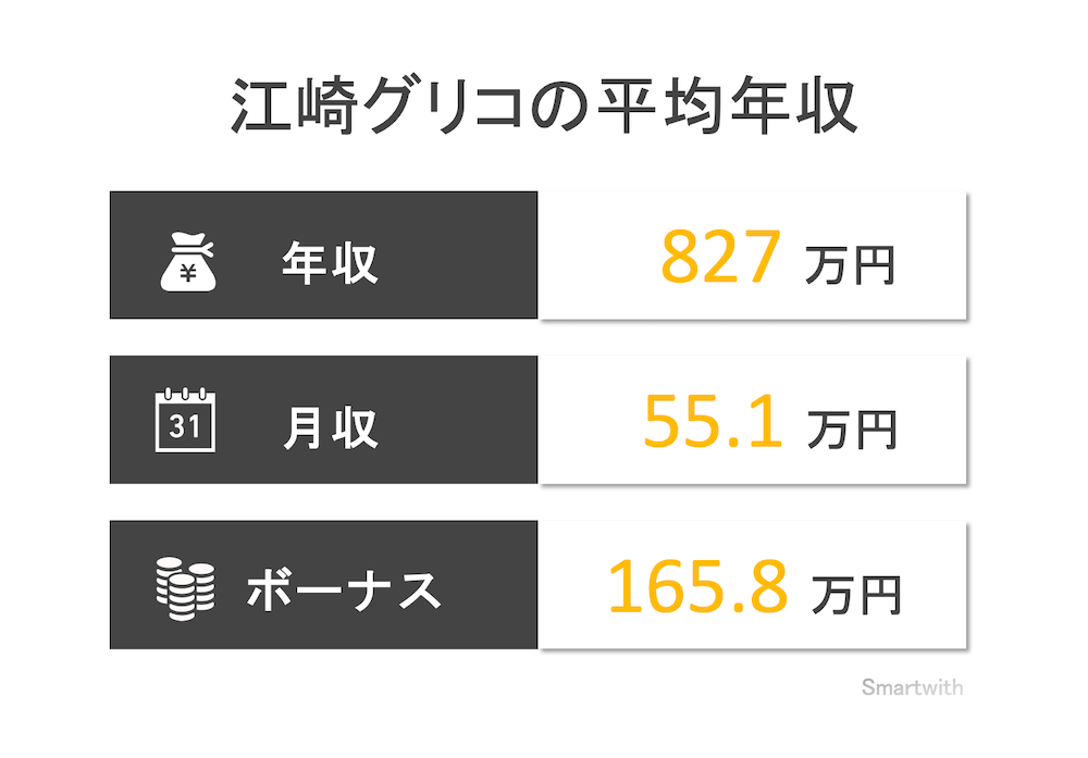 江崎グリコの平均年収
