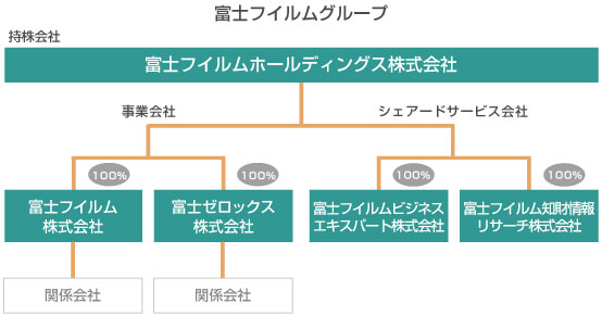 富士フイルムグループの図