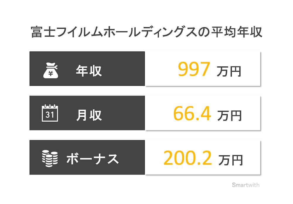 富士フイルムホールディングスの平均年収