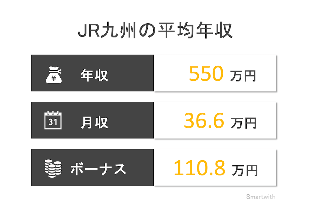 JR九州(九州旅客鉄道)の平均年収はいくら?【JRグループの平均年収ランキング】