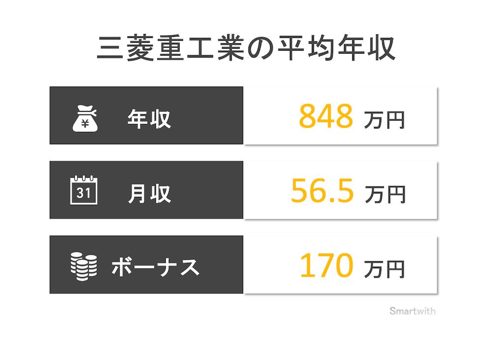 三菱重工の平均年収