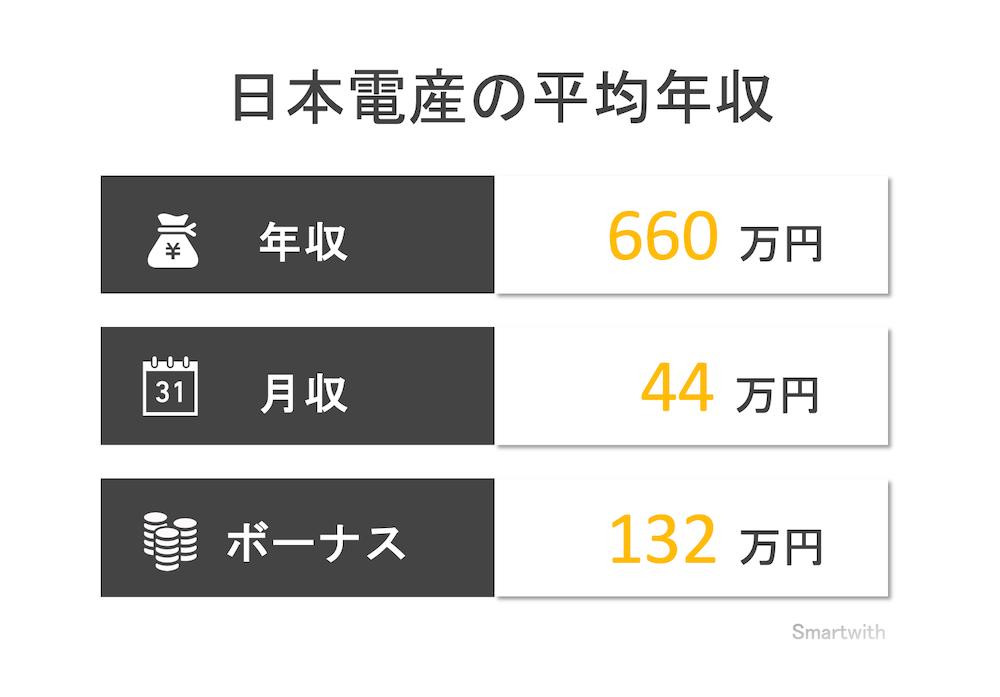 日本電産(ニデック)の平均年収はいくら?【競合他社より低い?】