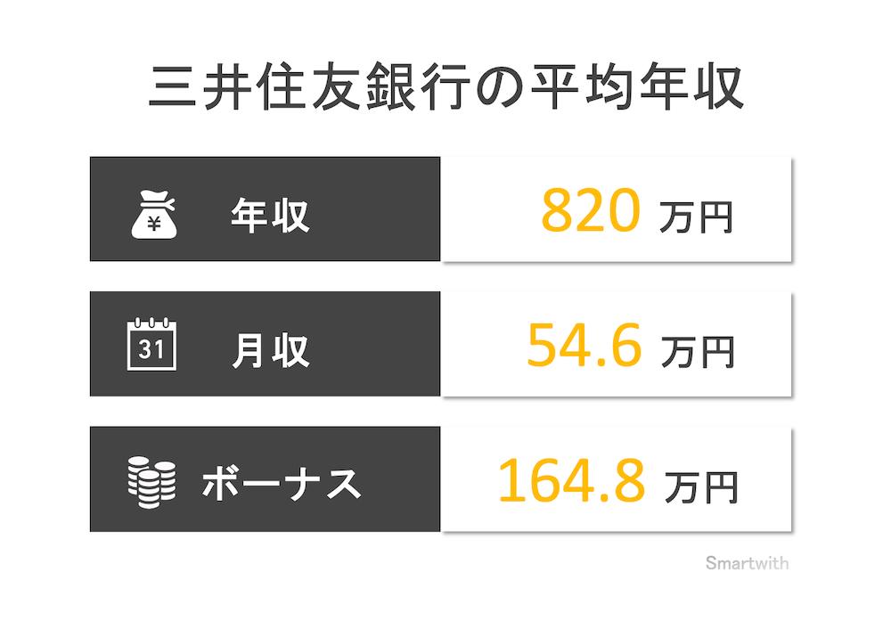 三井住友銀行の平均年収