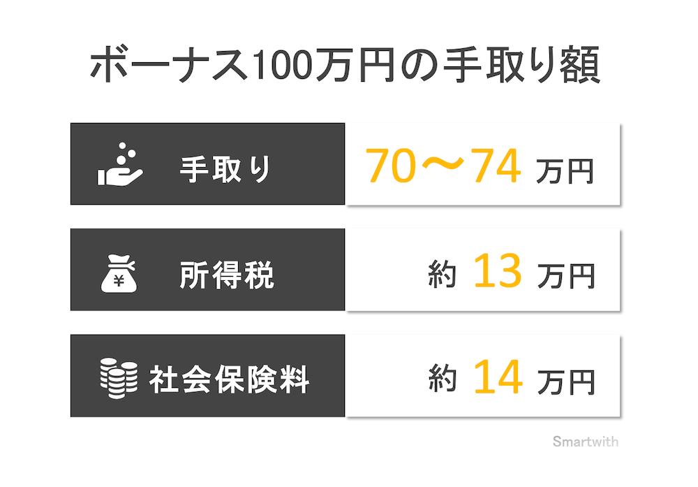 ボーナス100万円の手取り額