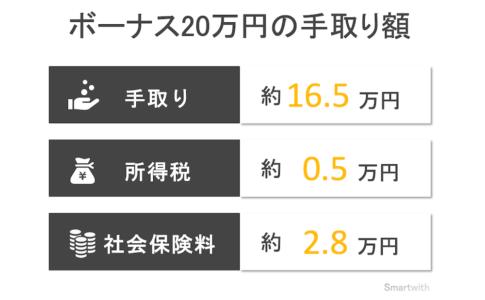 ボーナス20万円の手取り額