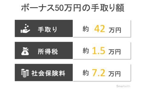 ボーナス50万円の手取り額