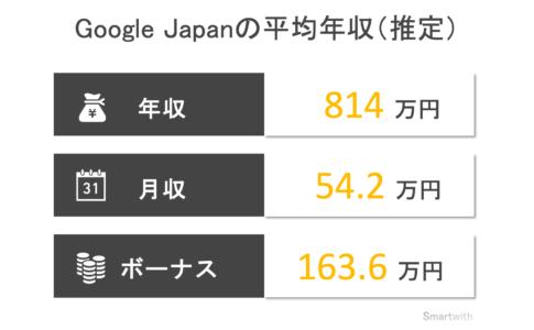 Google Japanの平均年収