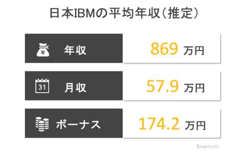 日本IBMの平均年収