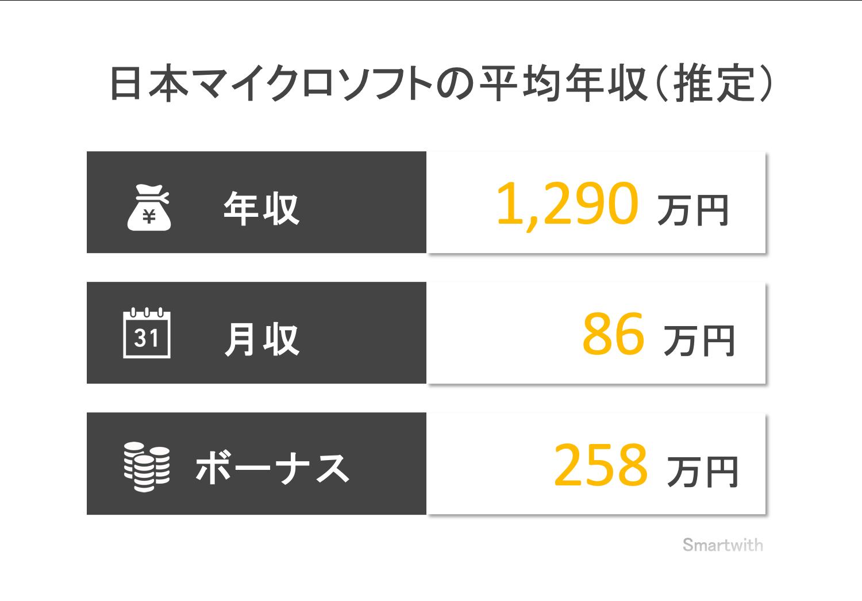 日本マイクロソフトの平均年収