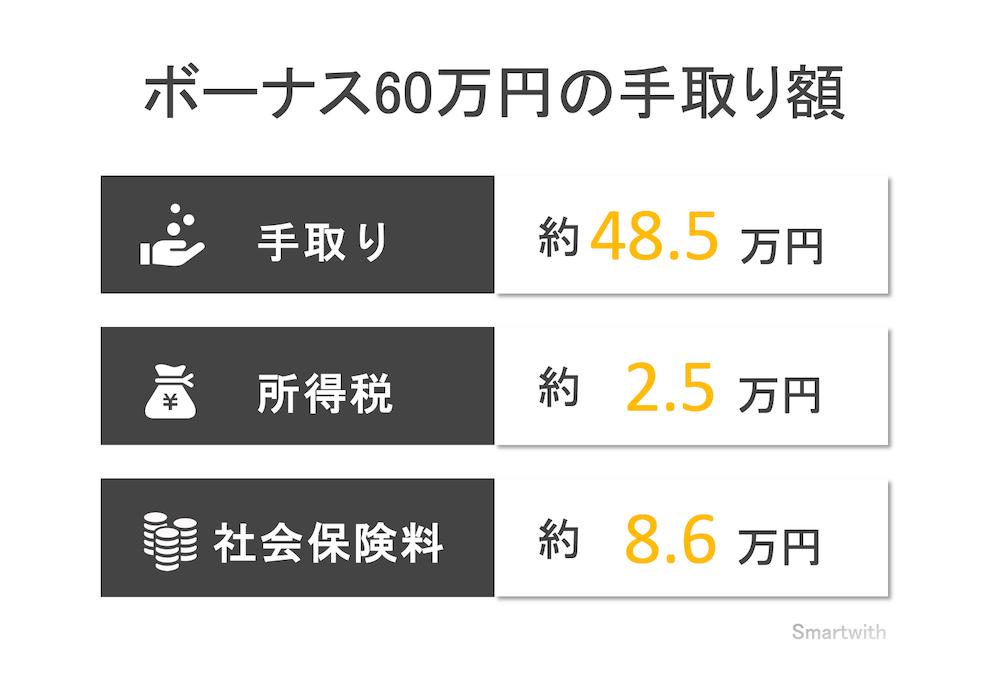 ボーナス40万円の手取り額