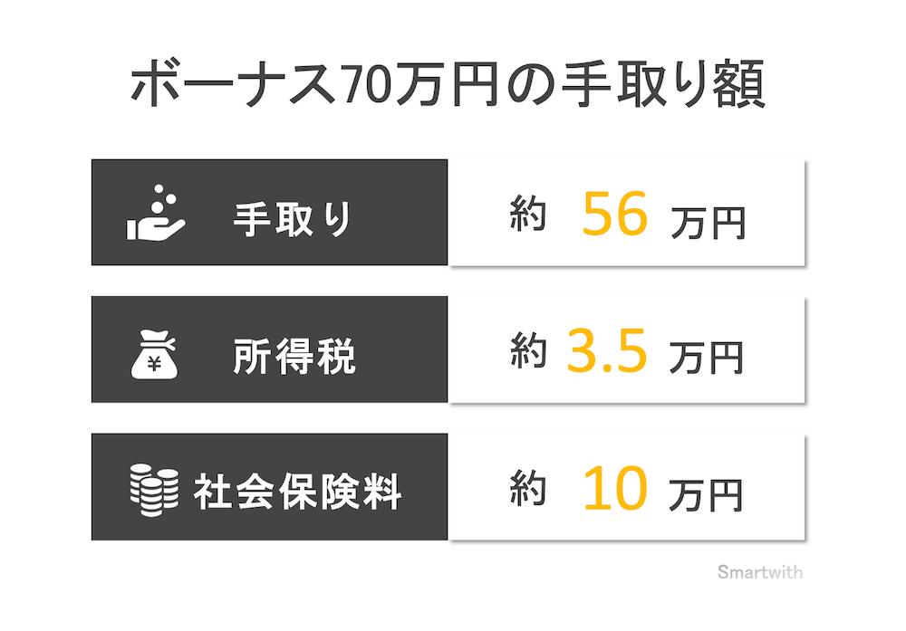 ボーナス70万円の手取り額