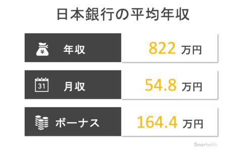 日本銀行の平均年収