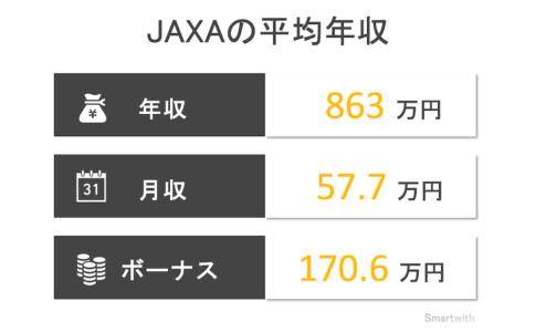 JAXAの平均年収