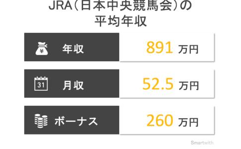 JRAの平均年収