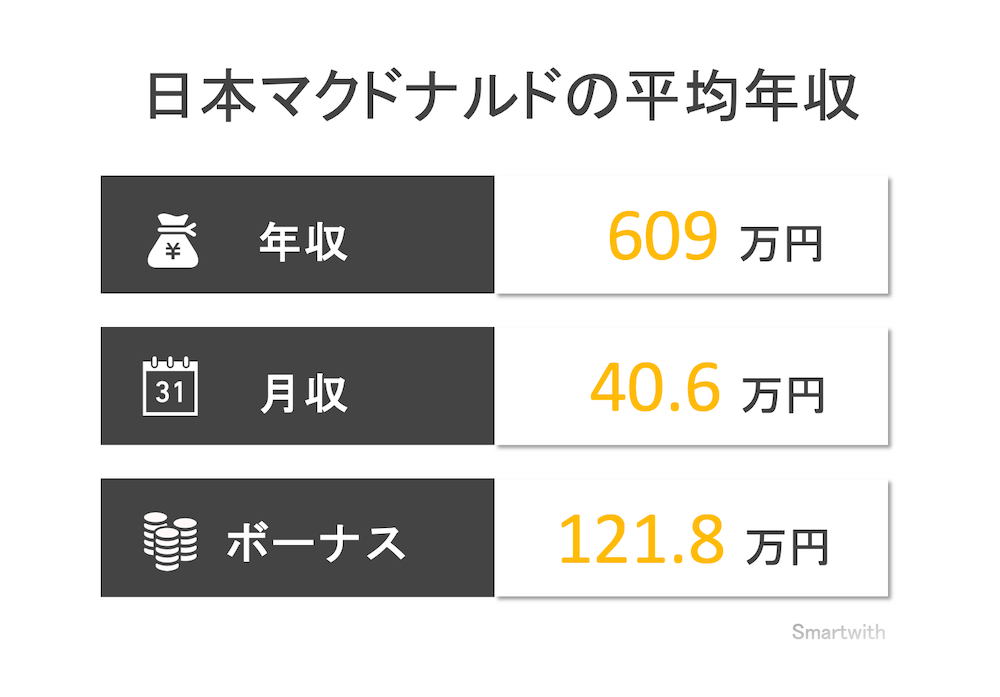 日本se 年収