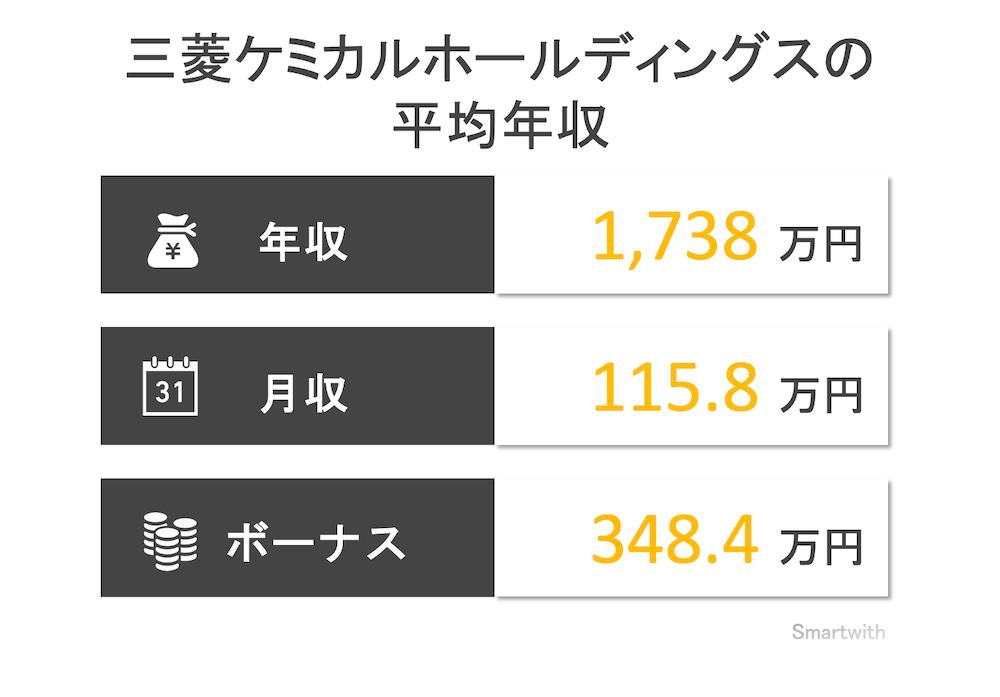 三菱ケミカルホールディングスの平均年収