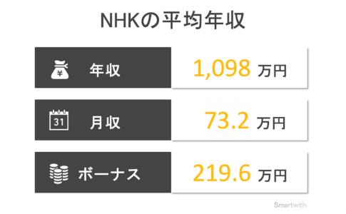NHKの平均年収