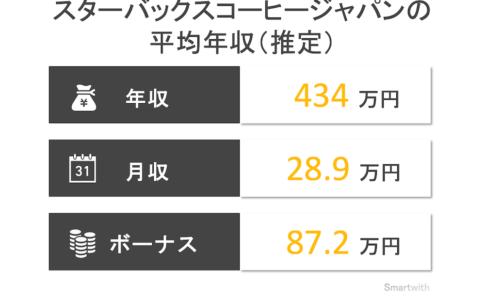 スターバックスコーヒージャパンの平均年収