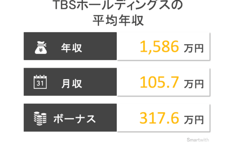 TBSホールディングスの平均年収