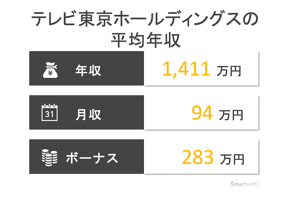 テレビ東京の平均年収