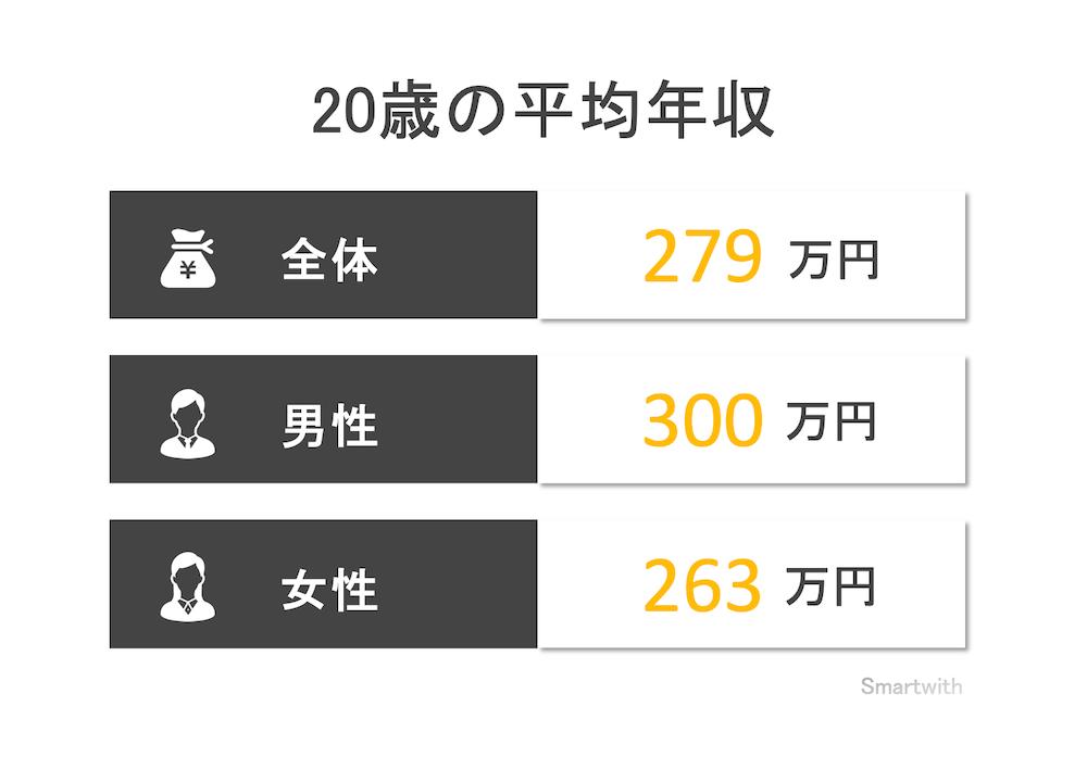 20歳の平均年収と年収中央値