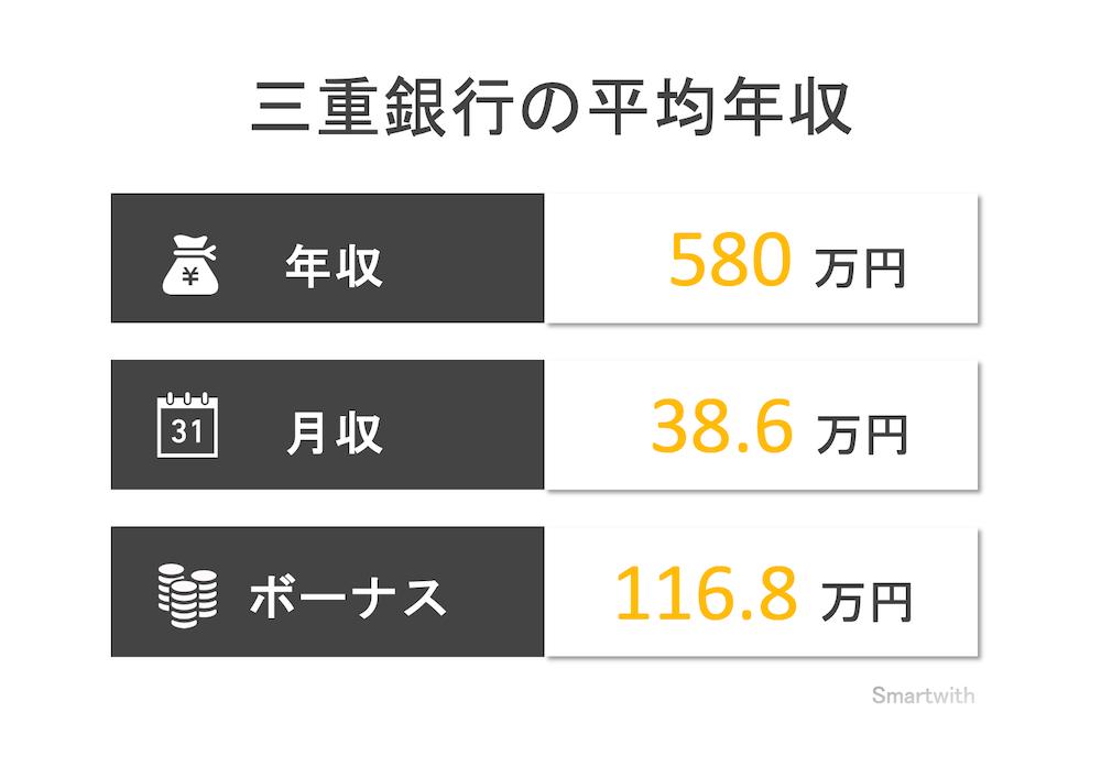 三重銀行の平均年収