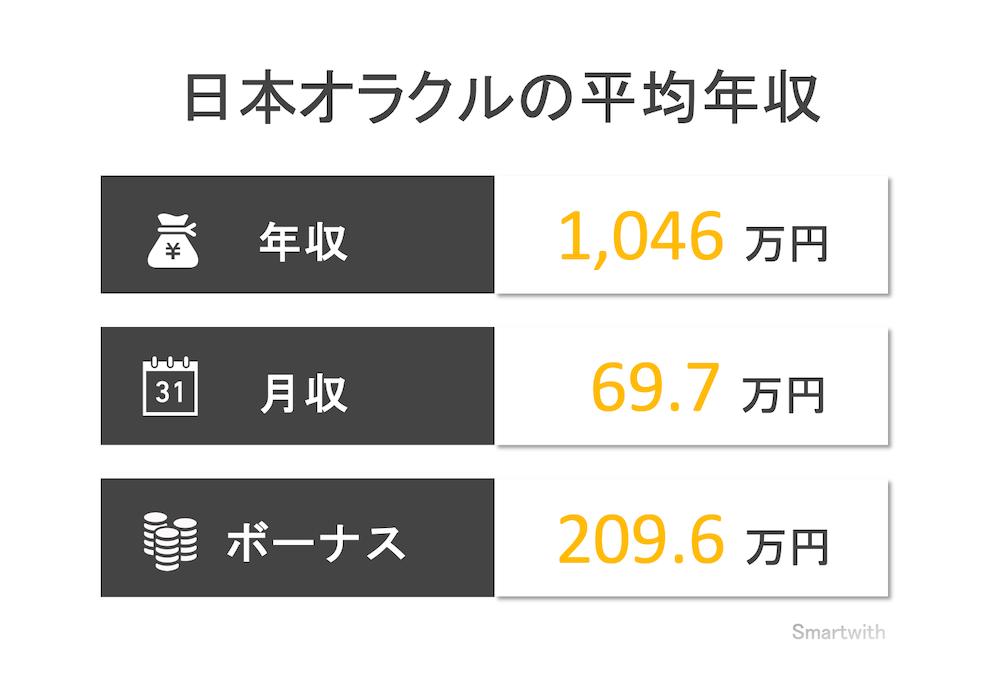 日本オラクルの平均年収