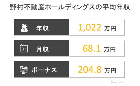野村不動産ホールディングスの平均年収