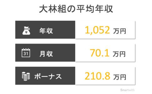 大林組の平均年収