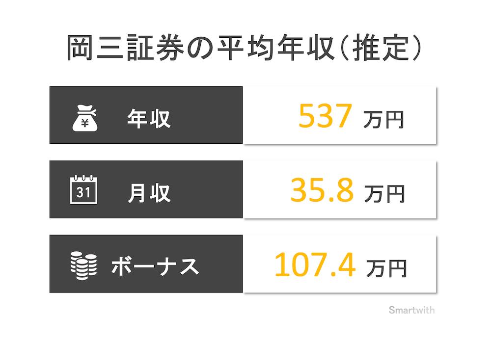岡三証券の平均年収