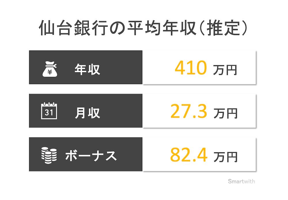 仙台銀行の平均年収
