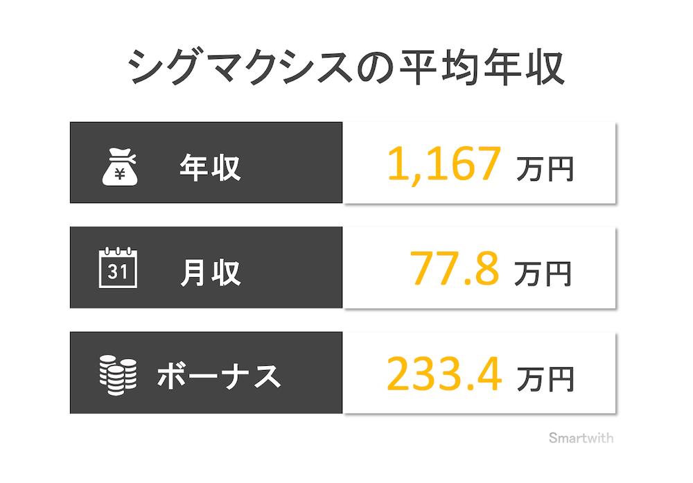 シグマクシスの平均年収