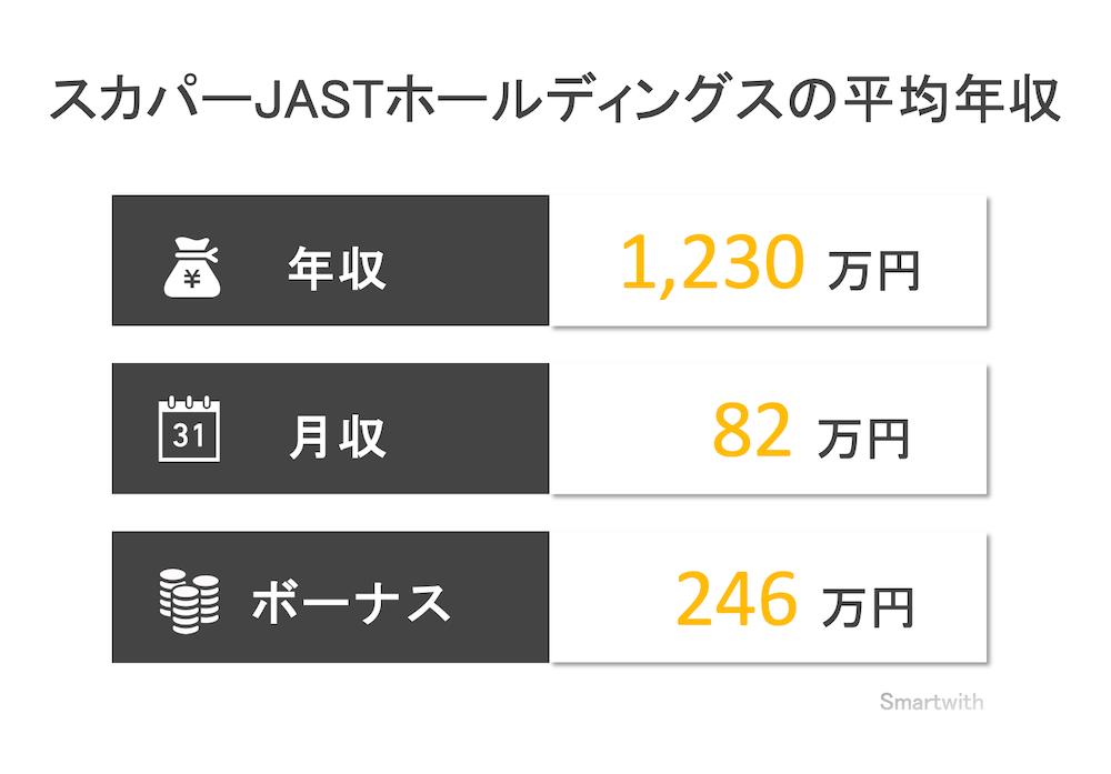 スカパーJASTホールディングスの平均年収