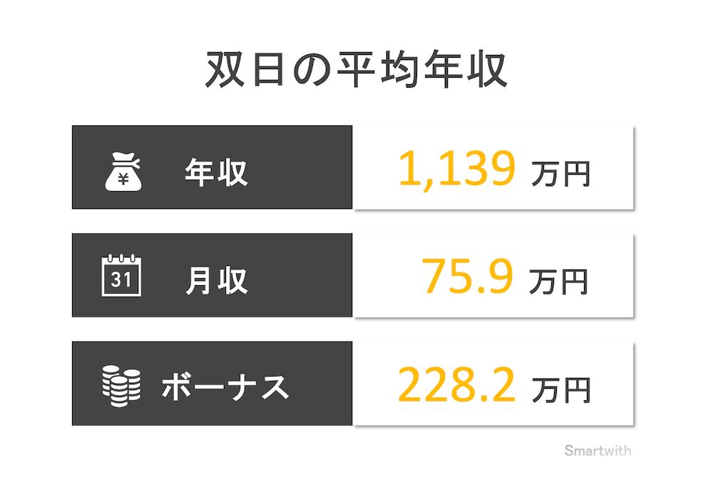 双日の平均年収