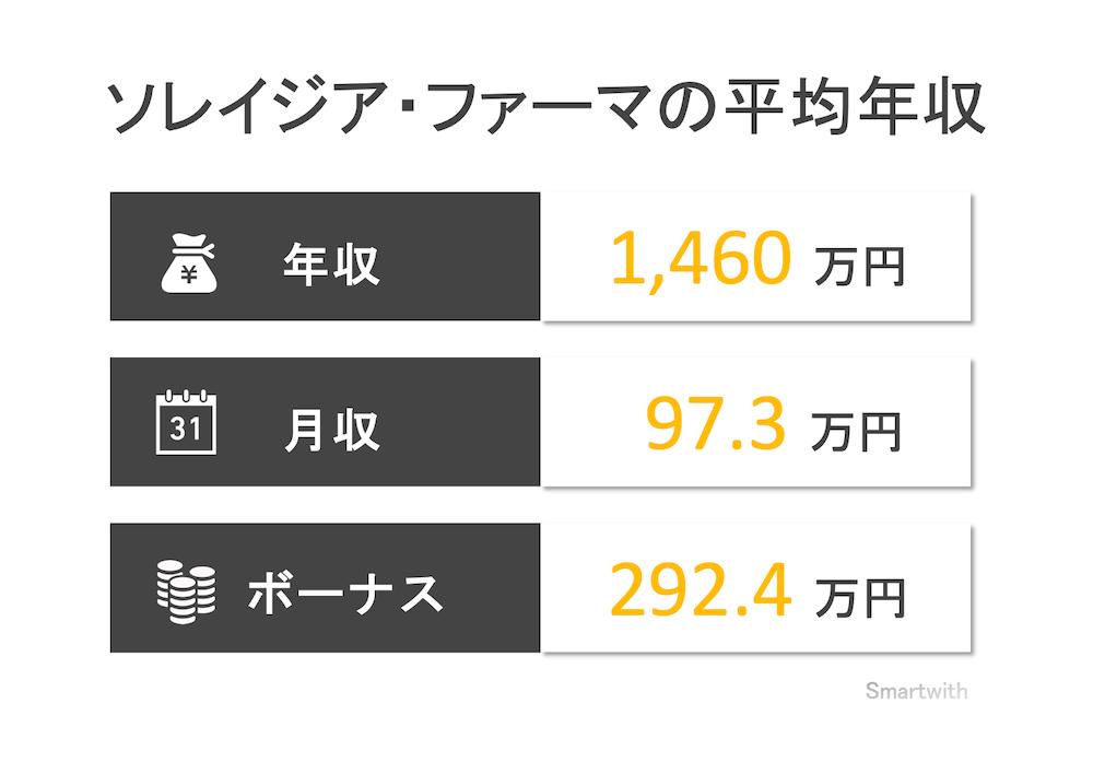 ソレイジア・ファーマの平均年収