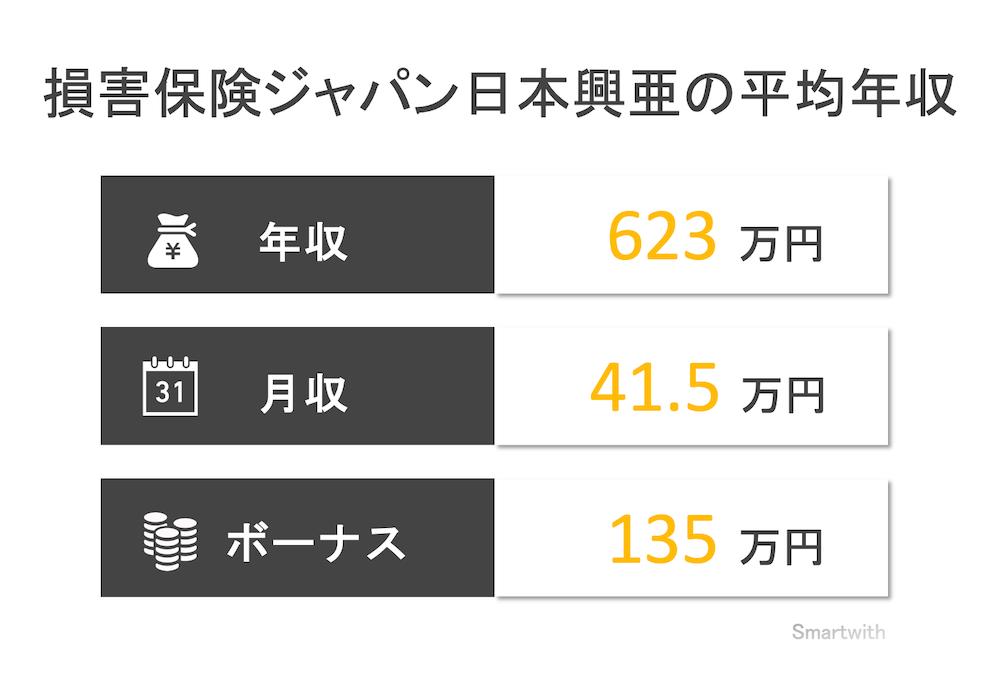 損害保険ジャパン日本興亜の平均年収
