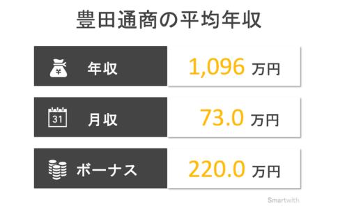 豊田通商の平均年収